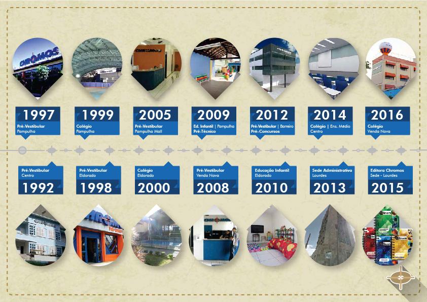 Infográfico - Nossa História